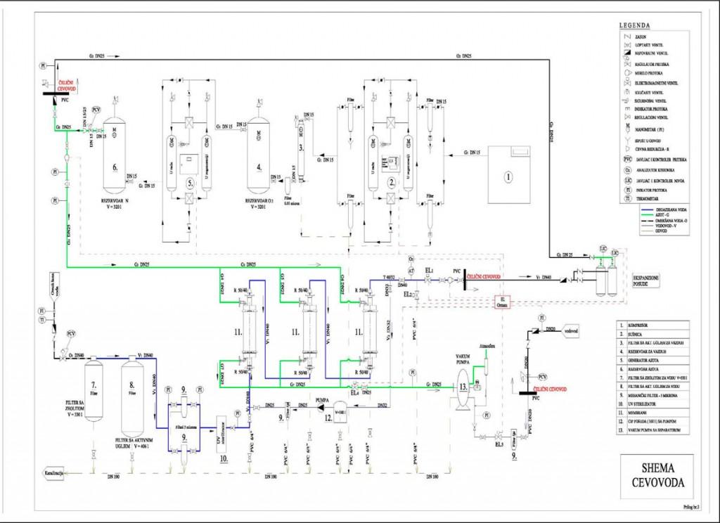 Slika 6. Tehnološka šema postrojenja